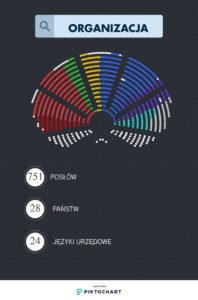 Organizacja Parlamentu Europejskiego